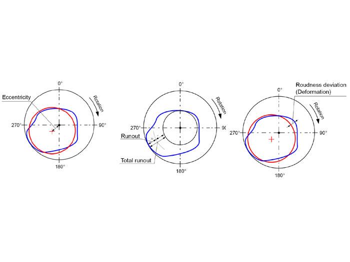 Analýza profilu pláště pece – trvalá deformace
